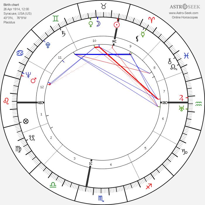 Jess Stearn - Astrology Natal Birth Chart