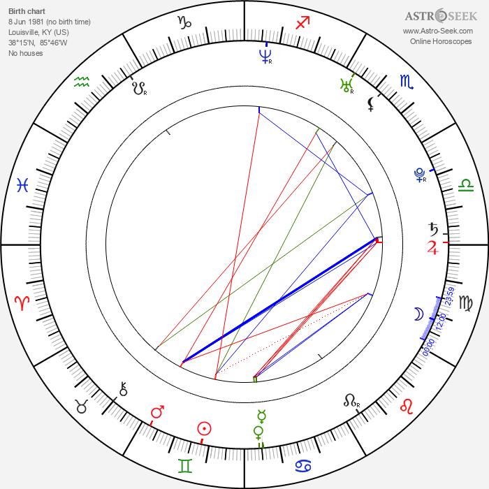 Jess Weixler - Astrology Natal Birth Chart