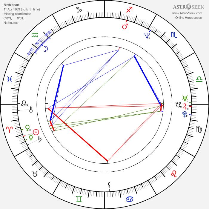 Jesse Campbell - Astrology Natal Birth Chart