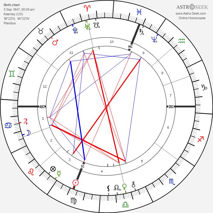 Jesse James - Astrology Natal Birth Chart
