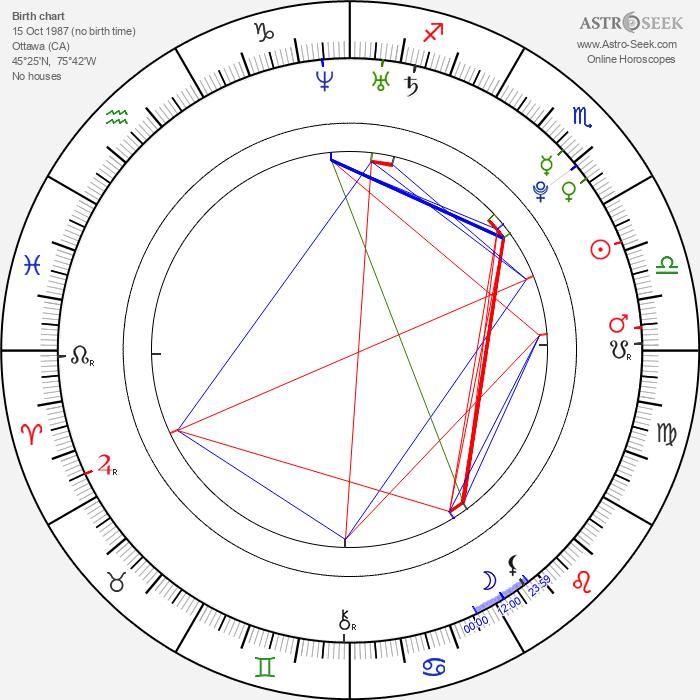 Jesse Levine - Astrology Natal Birth Chart