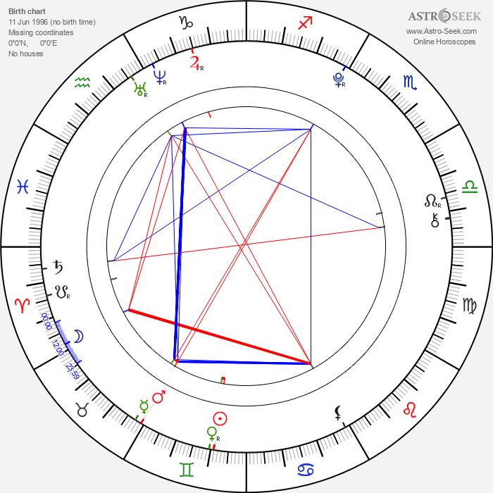 Jesse Lewis - Astrology Natal Birth Chart