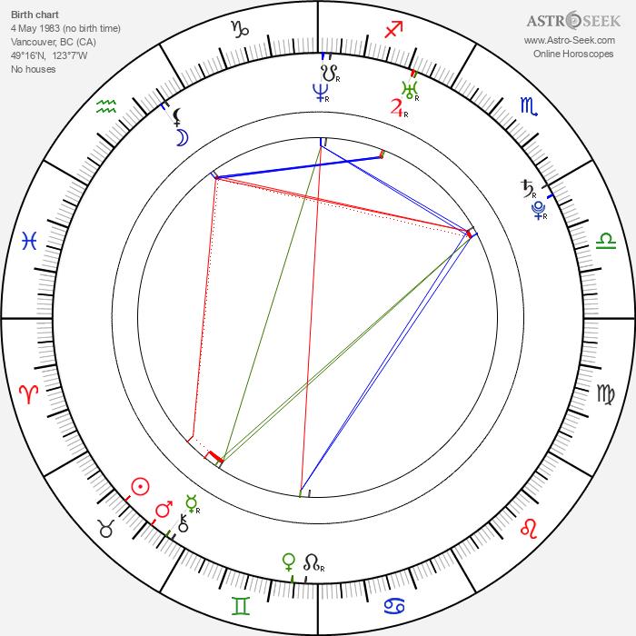 Jesse Moss - Astrology Natal Birth Chart