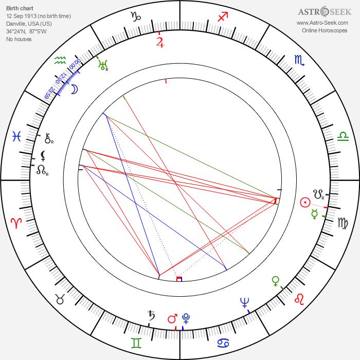 Jesse Owens - Astrology Natal Birth Chart