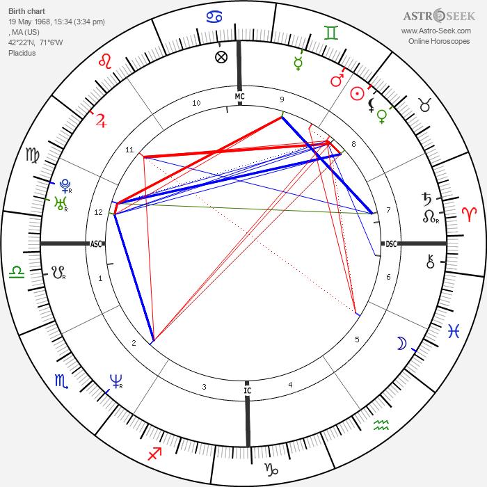 Jesse Peretz - Astrology Natal Birth Chart