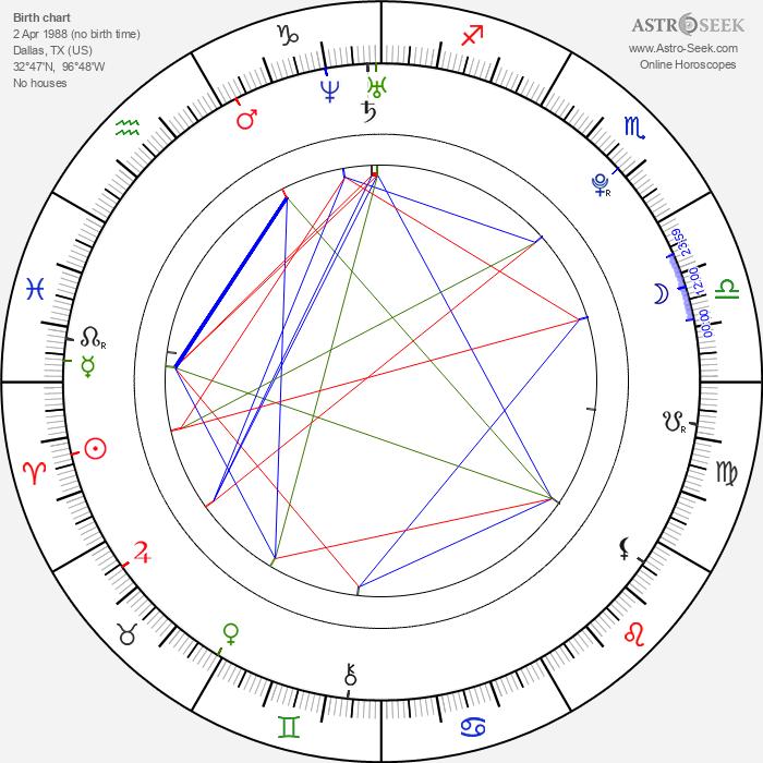 Jesse Plemons - Astrology Natal Birth Chart