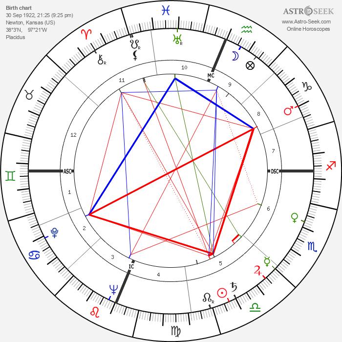 Jesse Unruh - Astrology Natal Birth Chart