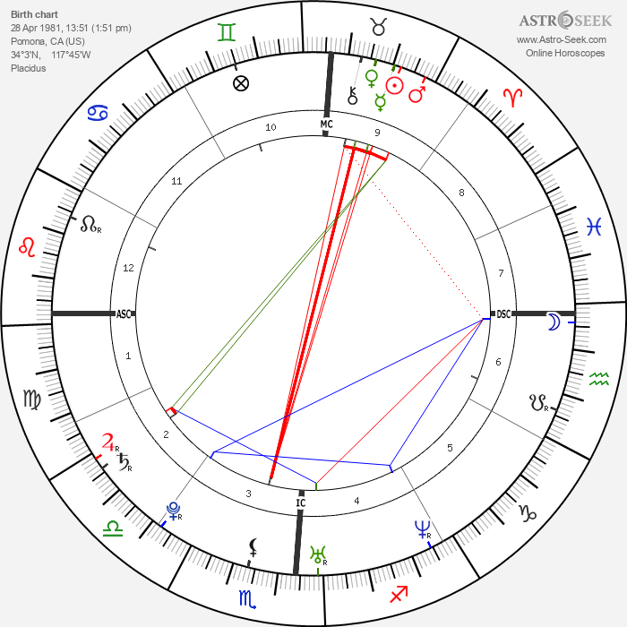 Jessica Alba - Astrology Natal Birth Chart