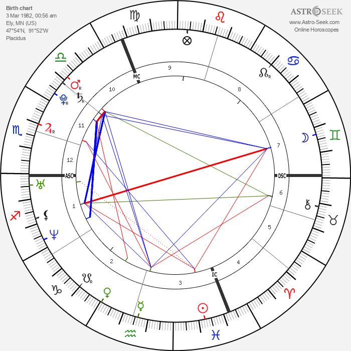 Jessica Biel - Astrology Natal Birth Chart