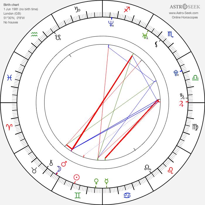 Jessica Brooks - Astrology Natal Birth Chart