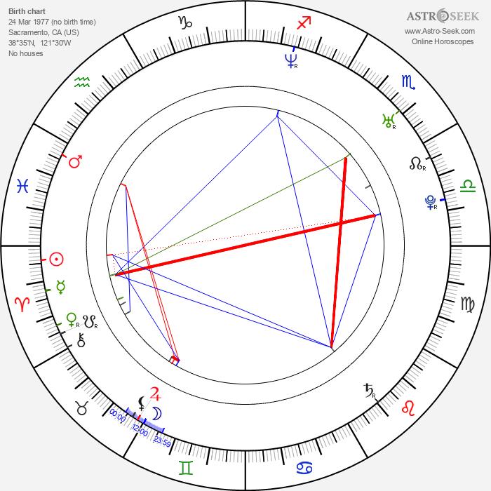 Jessica Chastain - Astrology Natal Birth Chart