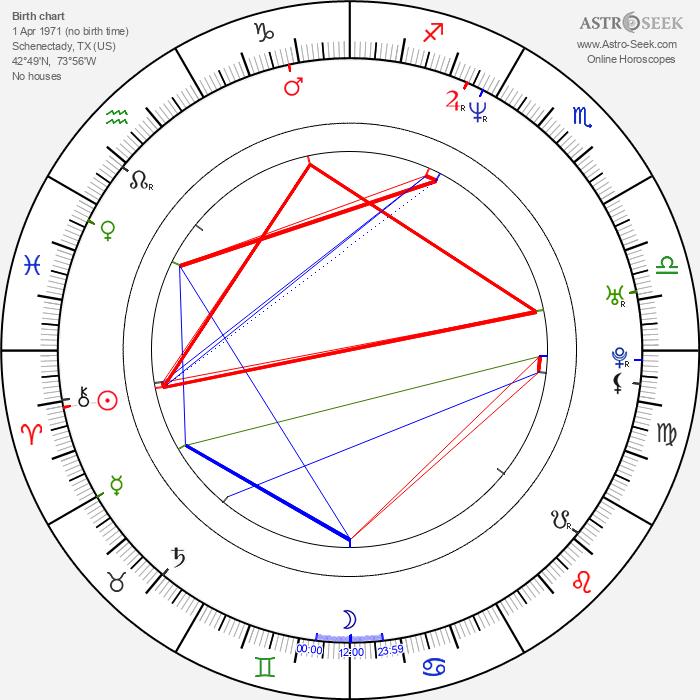 Jessica Collins - Astrology Natal Birth Chart