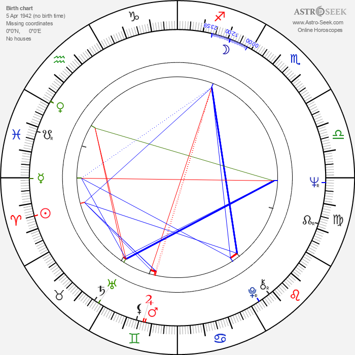 Jessica Dublin - Astrology Natal Birth Chart