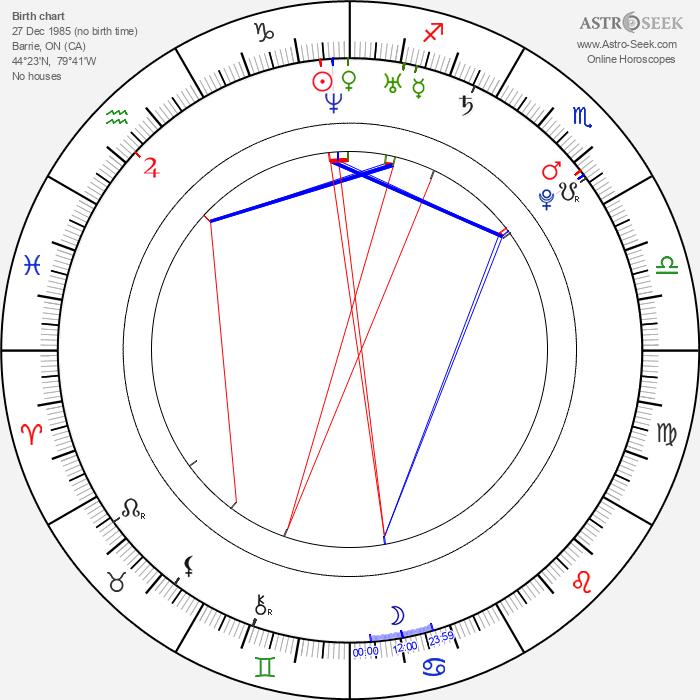 Jessica Harmon - Astrology Natal Birth Chart