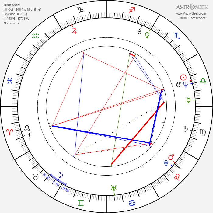 Jessica Harper - Astrology Natal Birth Chart