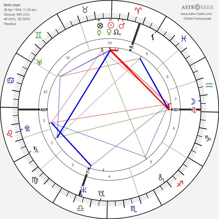 Jessica Lange - Astrology Natal Birth Chart