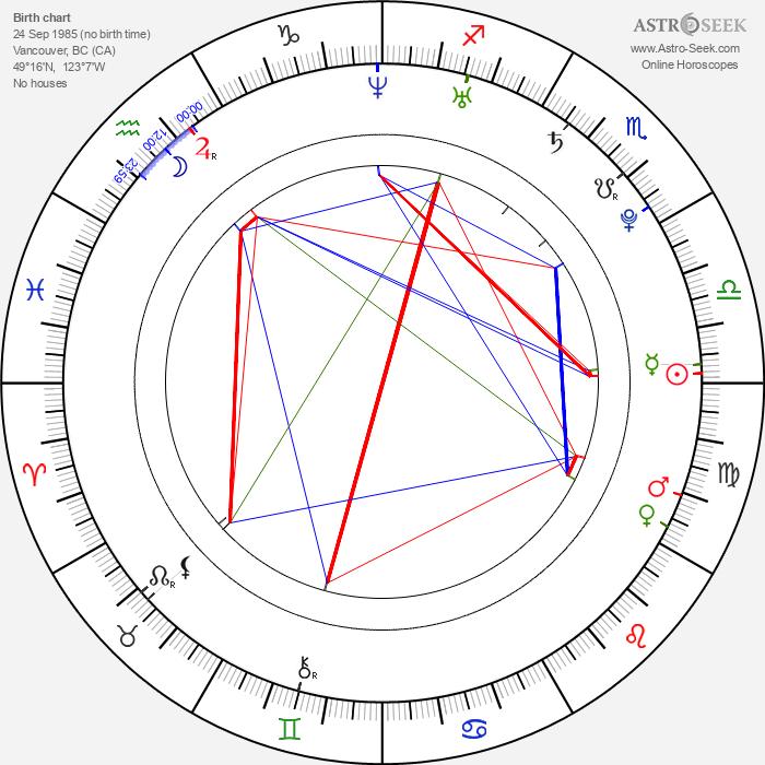 Jessica Lucas - Astrology Natal Birth Chart
