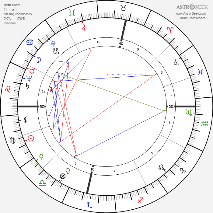Jessica Mitford - Astrology Natal Birth Chart