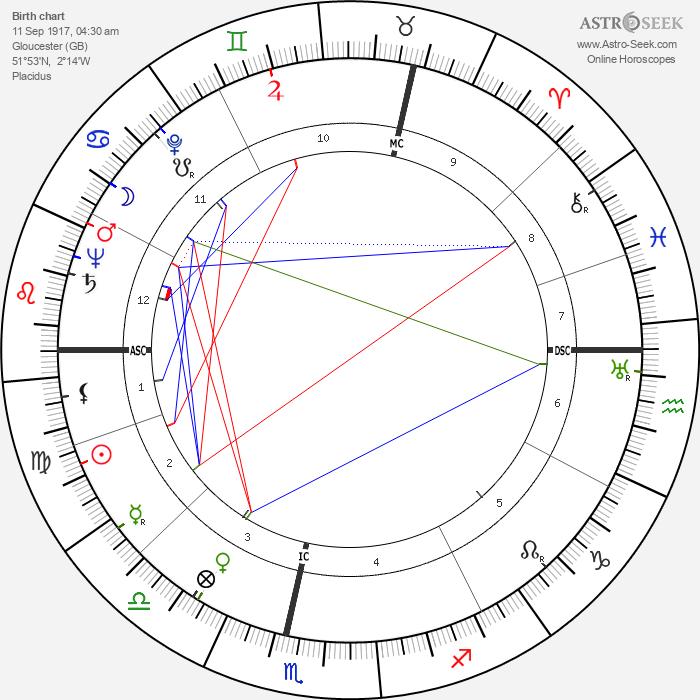 Jessica Mitford - Astrology Natal Birth Chart