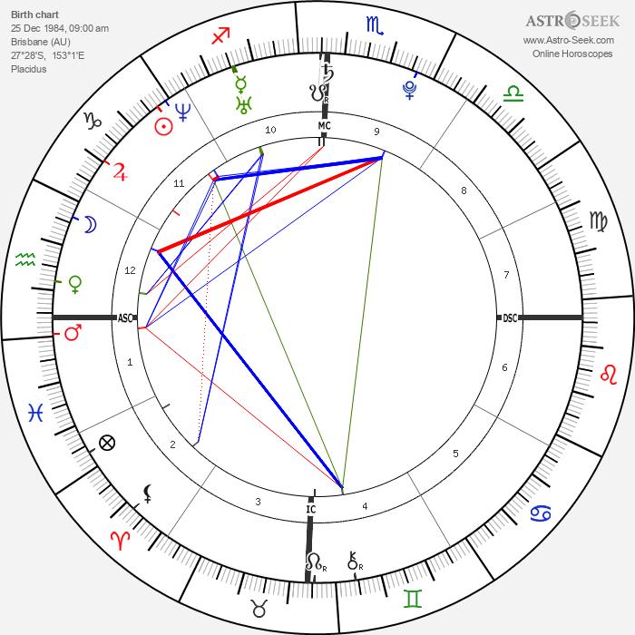 Jessica Origliasso - Astrology Natal Birth Chart