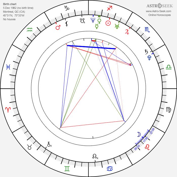 Jessica Paré - Astrology Natal Birth Chart