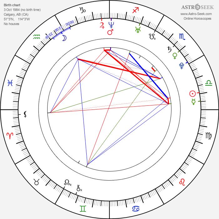Jessica Parker Kennedy - Astrology Natal Birth Chart