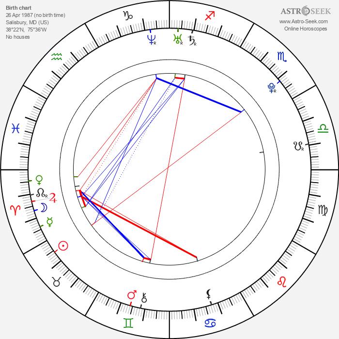 Jessica Rose - Astrology Natal Birth Chart