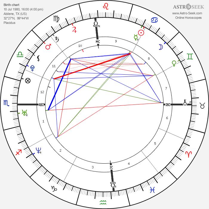 Jessica Simpson - Astrology Natal Birth Chart
