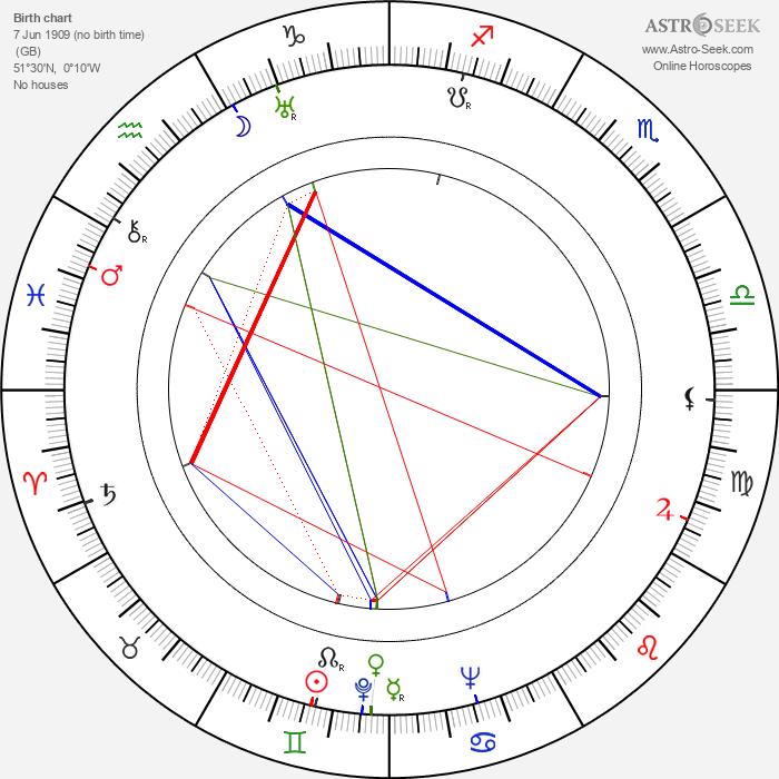 Jessica Tandy - Astrology Natal Birth Chart