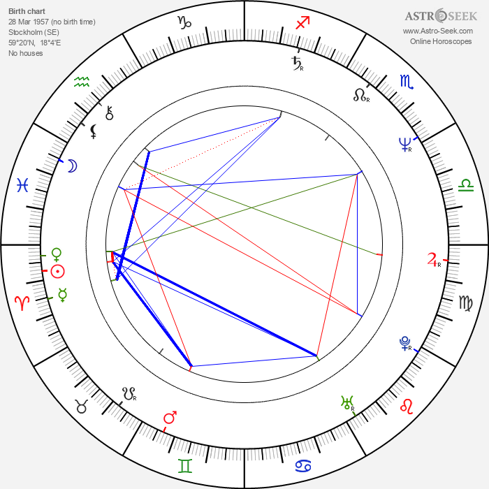 Jessica Zandén - Astrology Natal Birth Chart