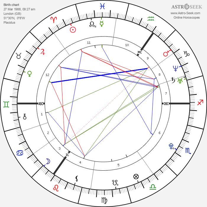 Jessie J - Astrology Natal Birth Chart