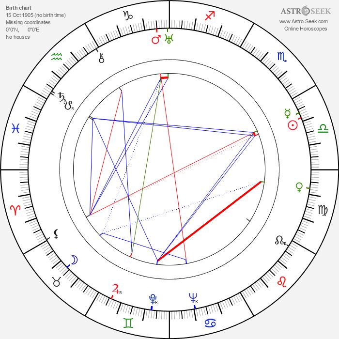 Jessie Keosian - Astrology Natal Birth Chart