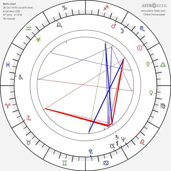 Jessie Kesson - Astrology Natal Birth Chart