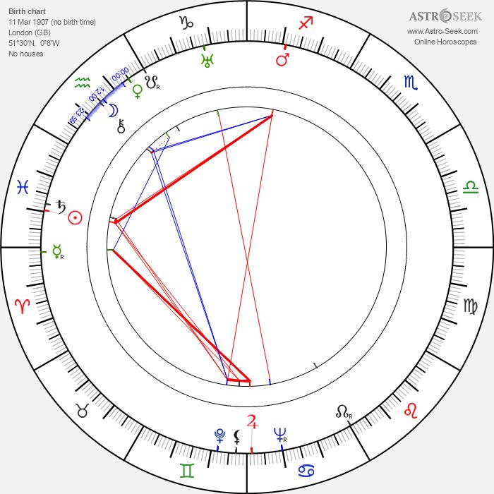 Jessie Matthews - Astrology Natal Birth Chart