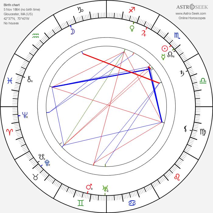 Jessie Ralph - Astrology Natal Birth Chart