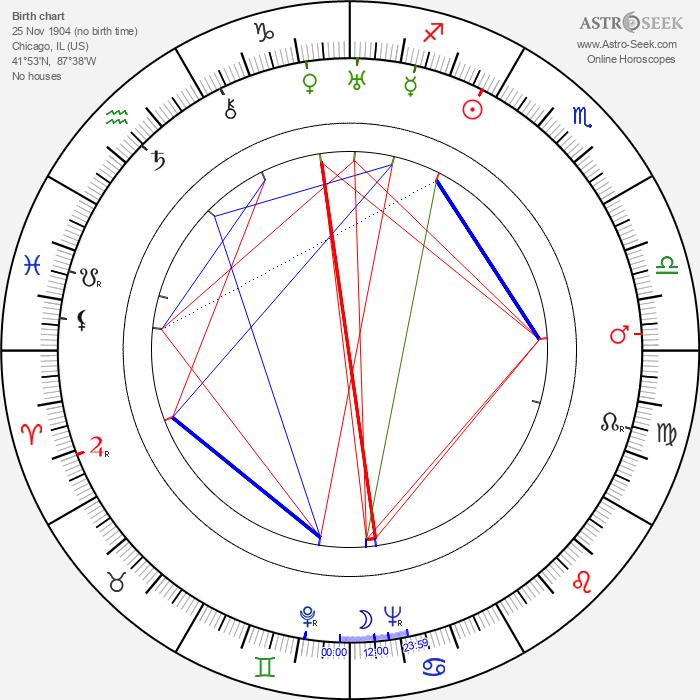 Jessie Royce Landis - Astrology Natal Birth Chart