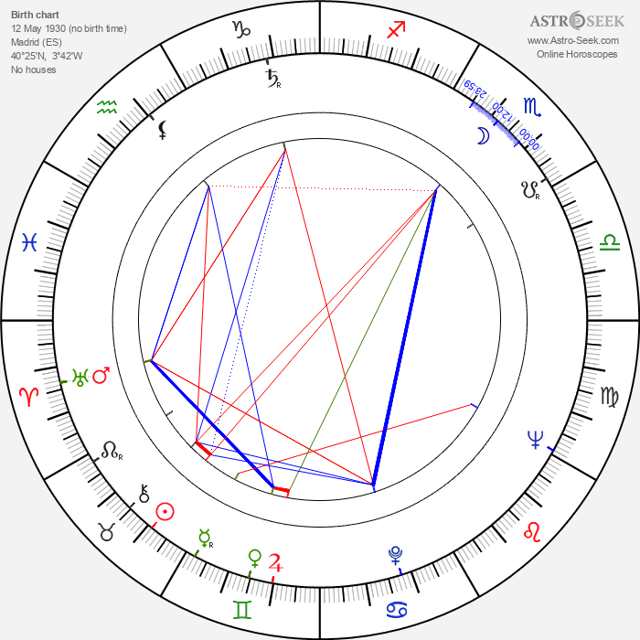 Jesús Franco - Astrology Natal Birth Chart