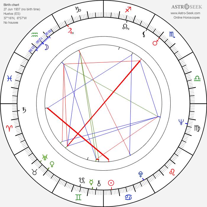 Jesús Hermida - Astrology Natal Birth Chart
