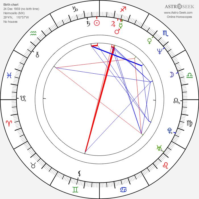 Jesús Ochoa - Astrology Natal Birth Chart