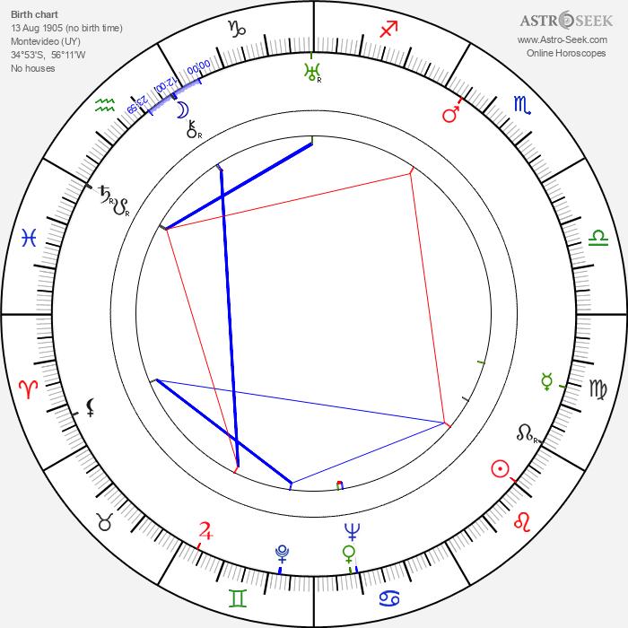 Jesús Pampín - Astrology Natal Birth Chart