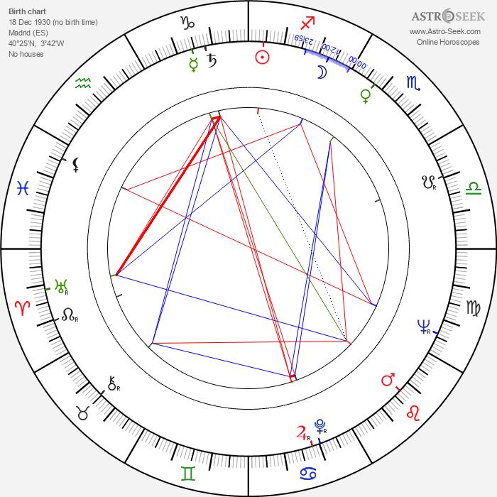 Jesús Puente - Astrology Natal Birth Chart