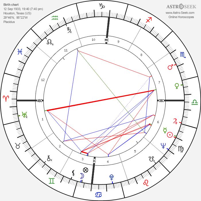 Jewel Akens - Astrology Natal Birth Chart