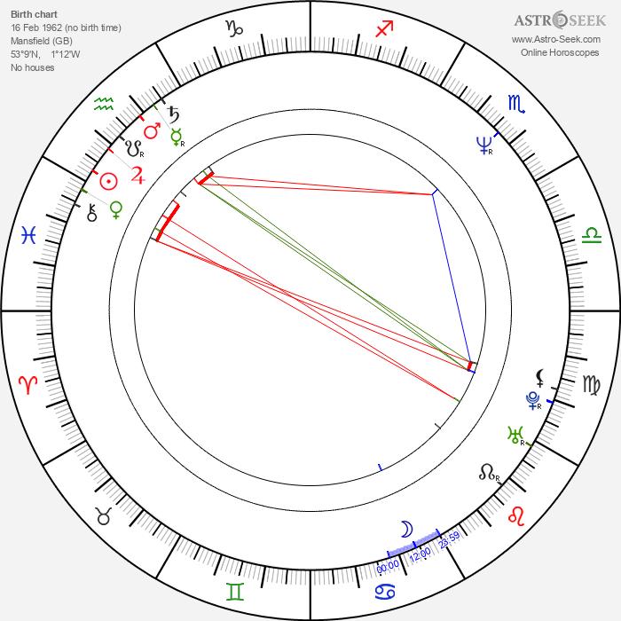 Jhonn Balance - Astrology Natal Birth Chart
