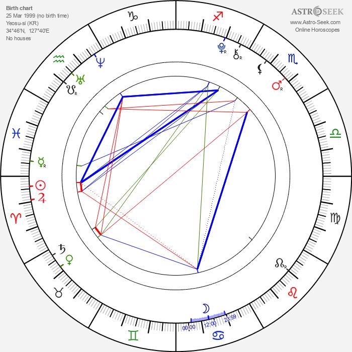 Ji-hee Jin - Astrology Natal Birth Chart
