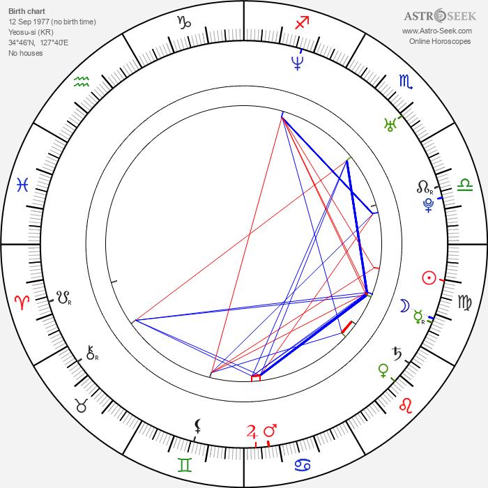 Ji-min Yun - Astrology Natal Birth Chart