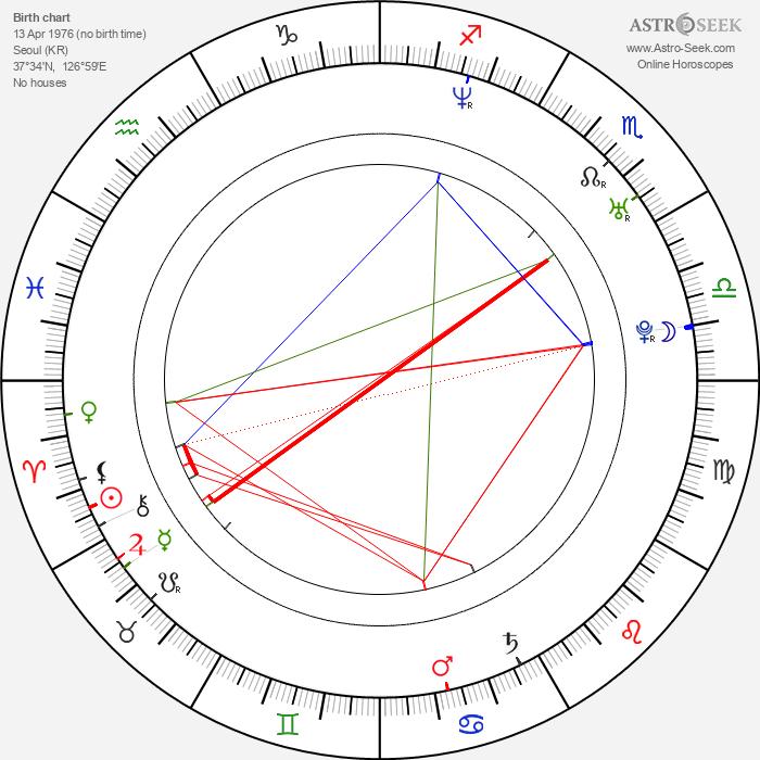 Ji-tae Yu - Astrology Natal Birth Chart