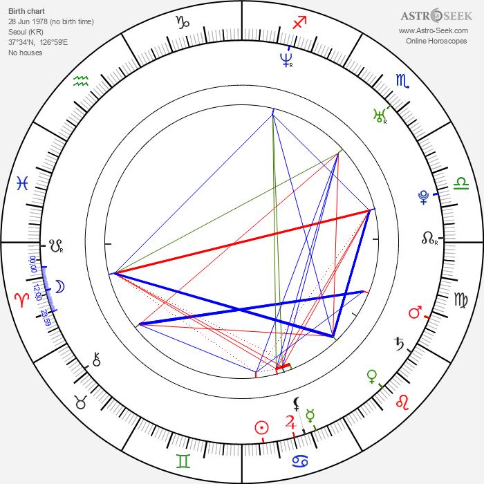 Ji-won Ha - Astrology Natal Birth Chart
