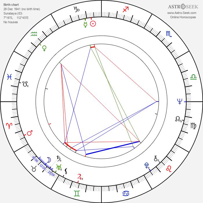 Jian-zhong Huang - Astrology Natal Birth Chart