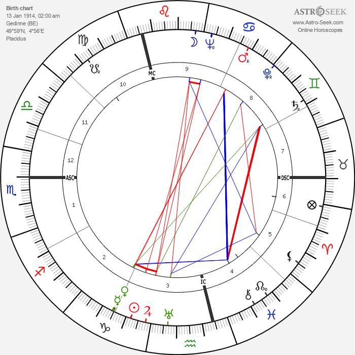 Jijé - Astrology Natal Birth Chart