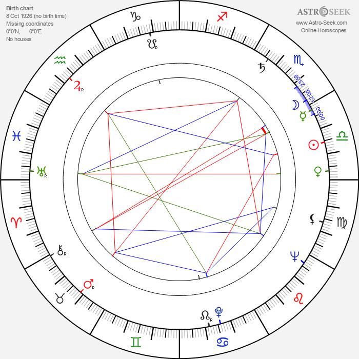 Jil Jarmyn - Astrology Natal Birth Chart